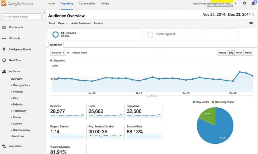 Are you missing vital keyword data in Google Analytics?