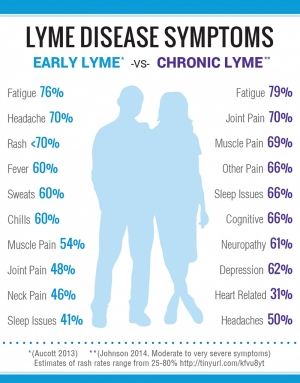 Lyme Disease Awareness & Treatment